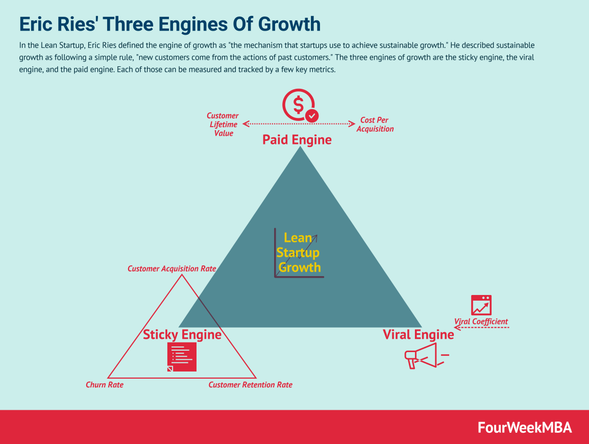 engines-of-growth