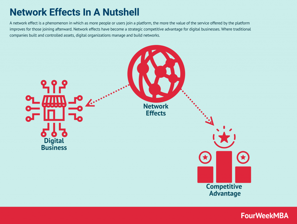 network-effects