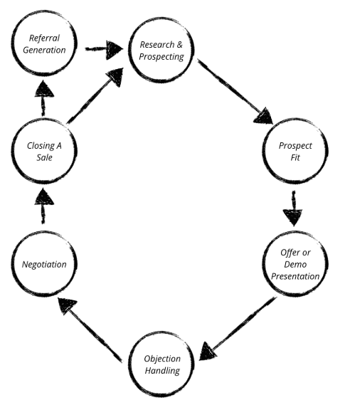 sales-cycle-stages