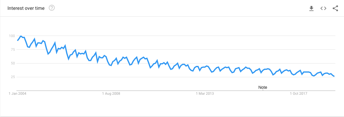 business-plan-google-trends