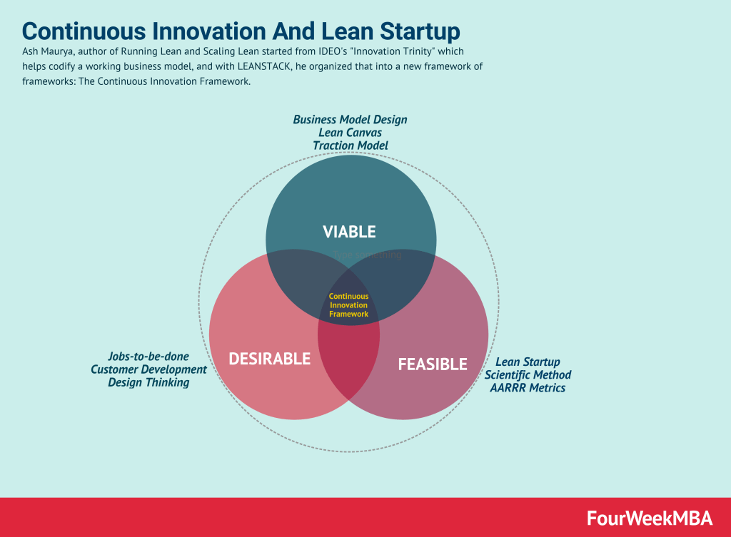 continuous-innovation-lean-startup-ash-maurya