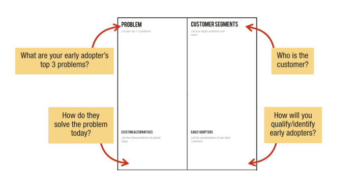 customer-problem quadrant