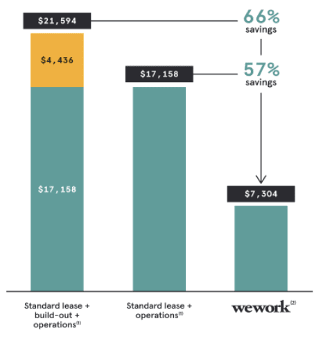 wework-members-cost-saving