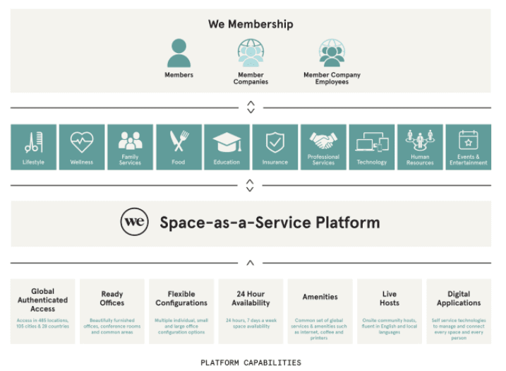 wework-space-as-a-service-model