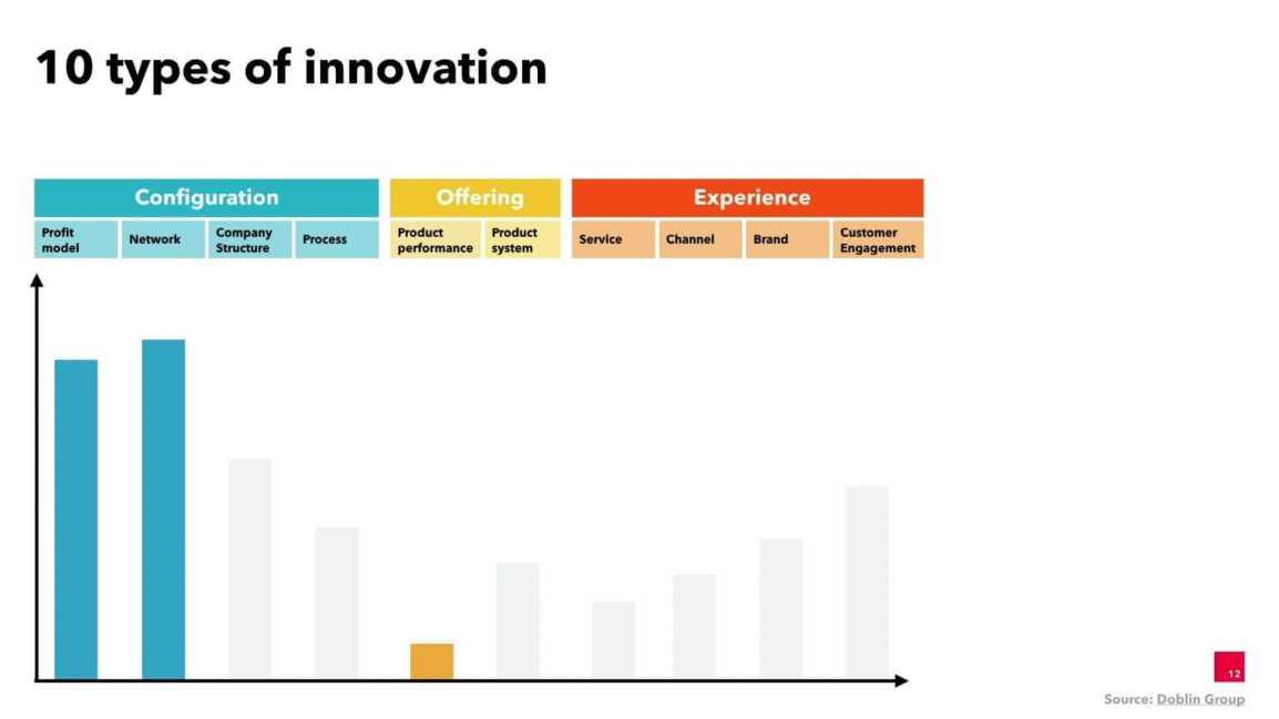 10-types-of-innovation