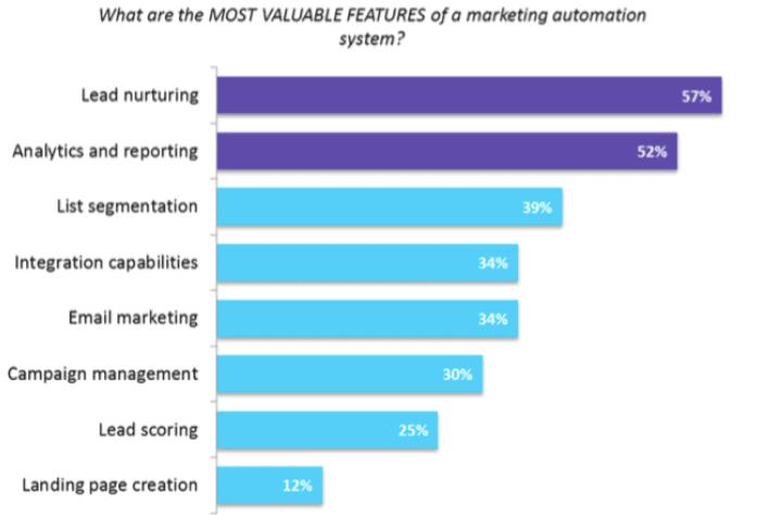 email-marketing-automation-survey