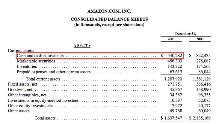 amazon-balance-sheet-2001