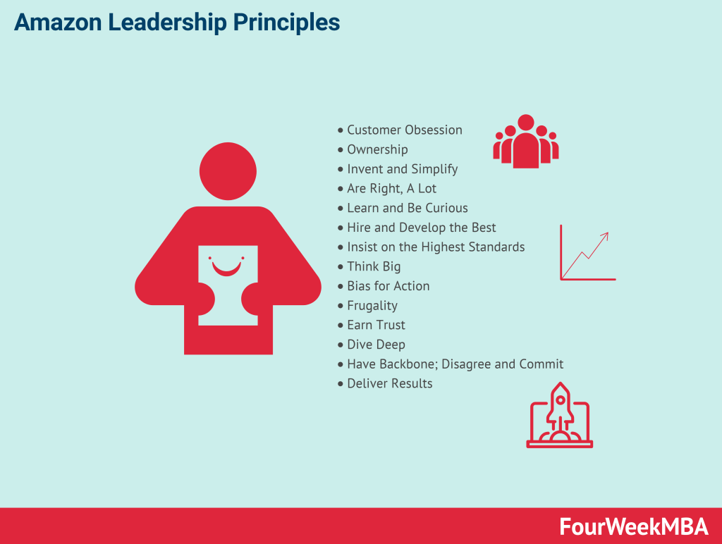amazon-leadership-principles