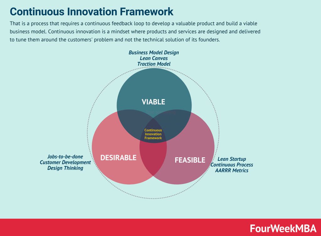 continuous-innovation