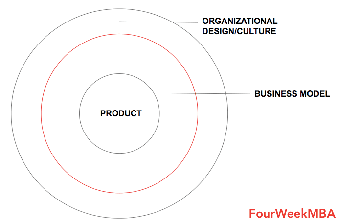 product-business-model-culture-framework