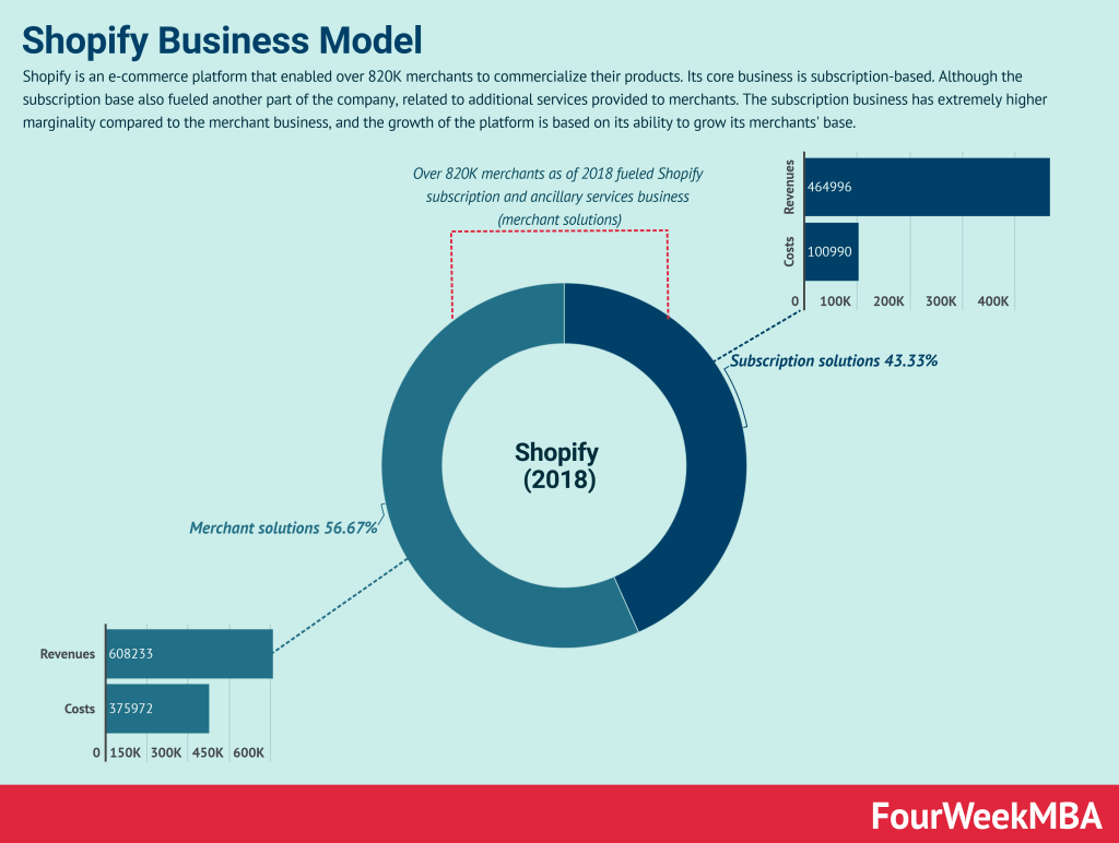 shopify-business-model