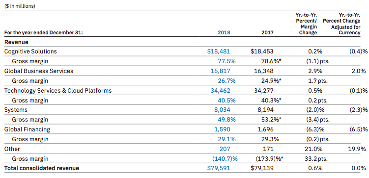 ibm-revenue-breakdown