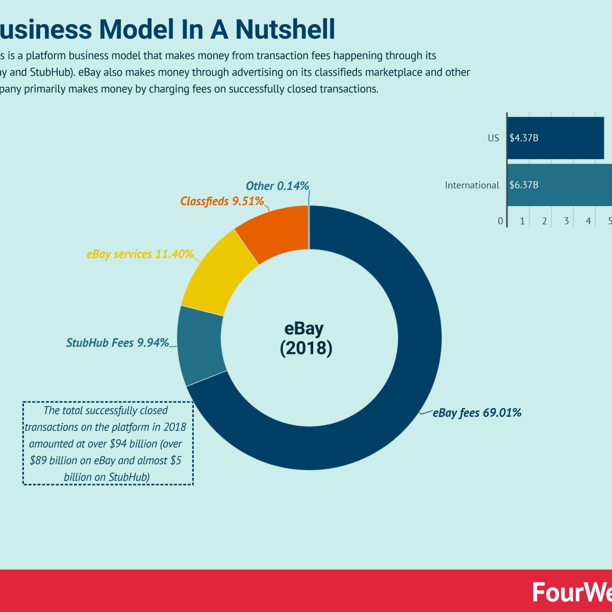 How Does Ebay Make Money Ebay Business Model In A Nutshell Fourweekmba