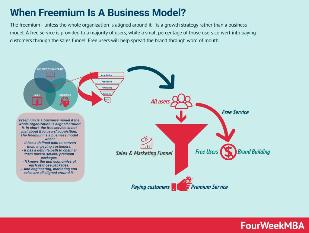 freemium-business-model