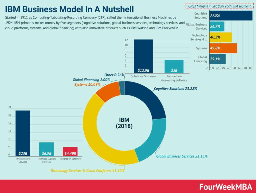 ibm-business-model