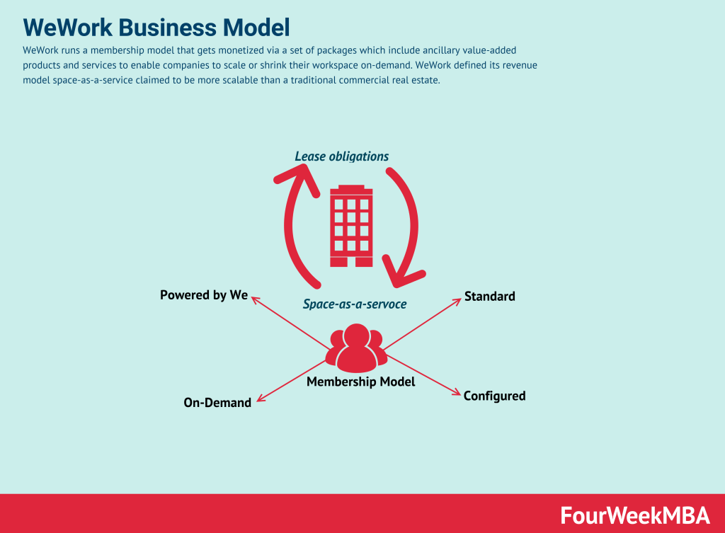 wework-business-model