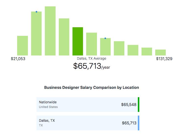 business-designer-salary