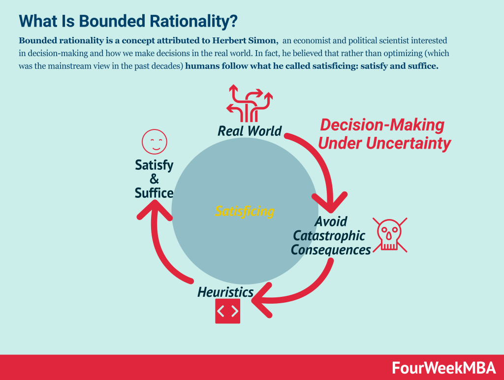 bounded-rationality