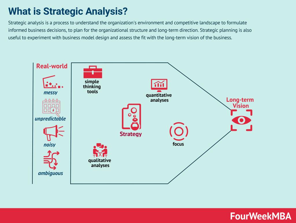 strategic-analysis