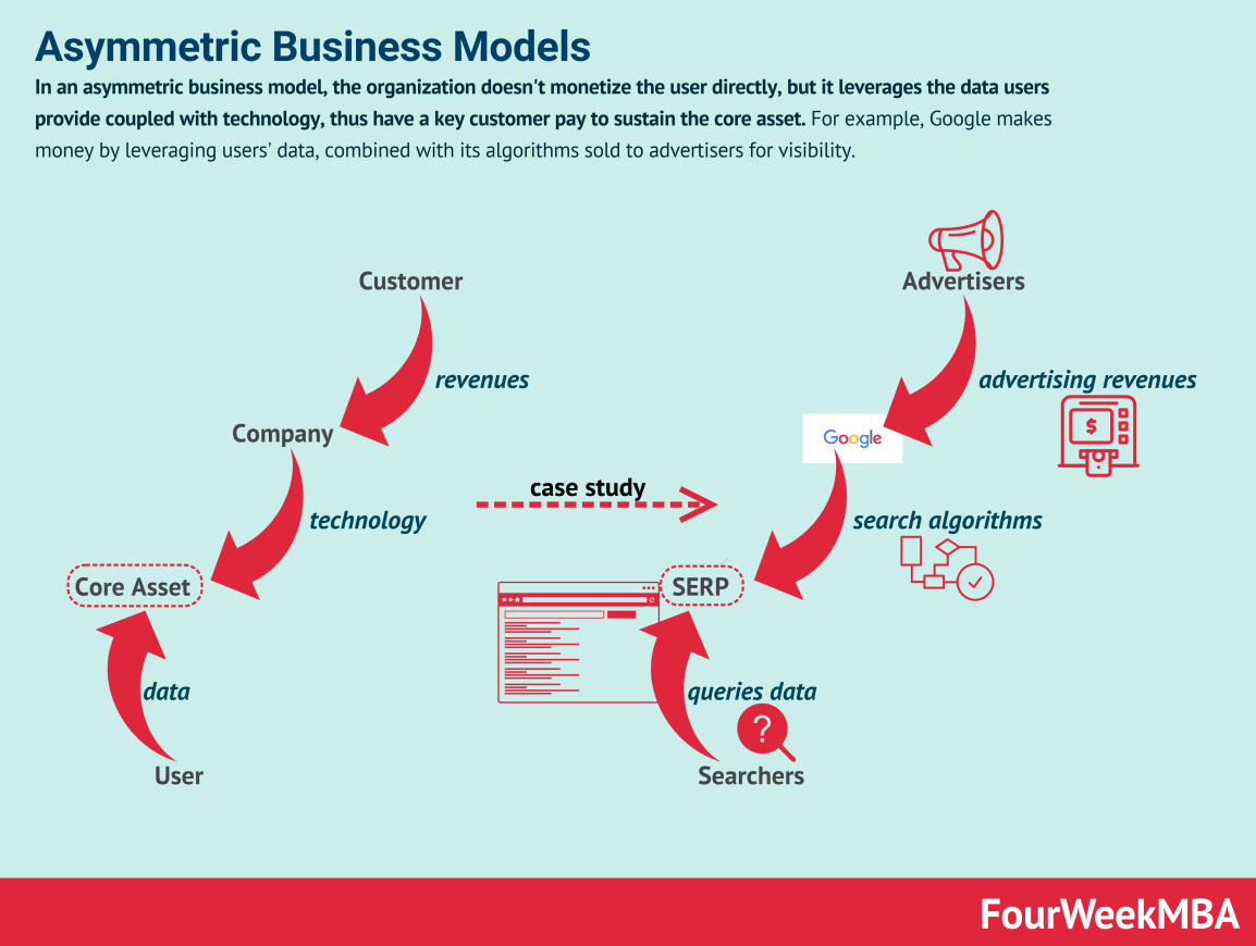 asymmetric-business-models