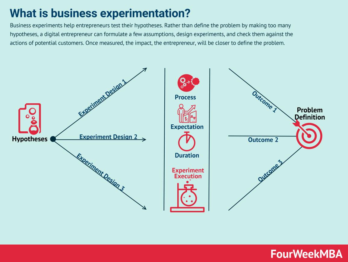 business-experimentation