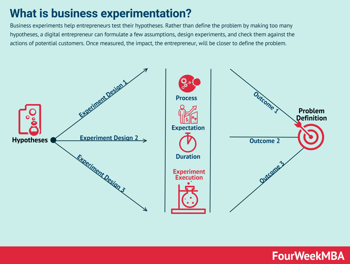 business-experimentation
