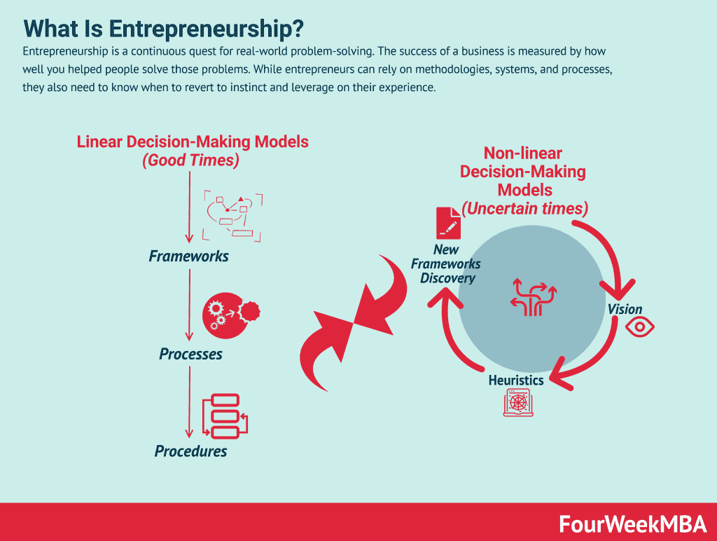 what-is-entrepreneurship