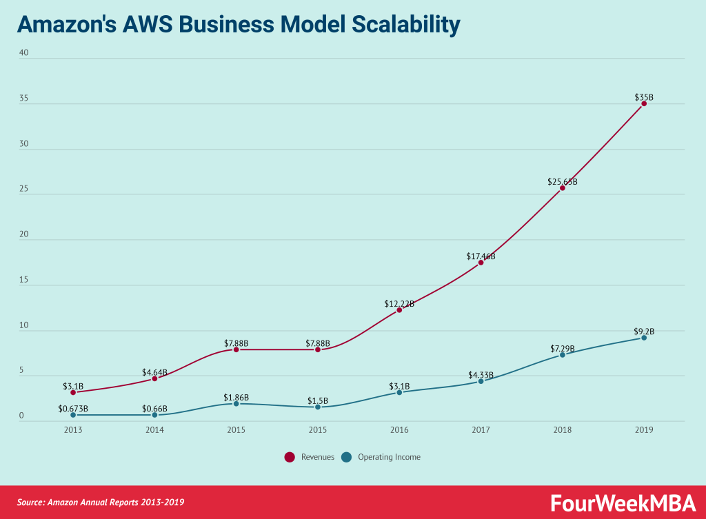 amazon-aws-business-model-scalability