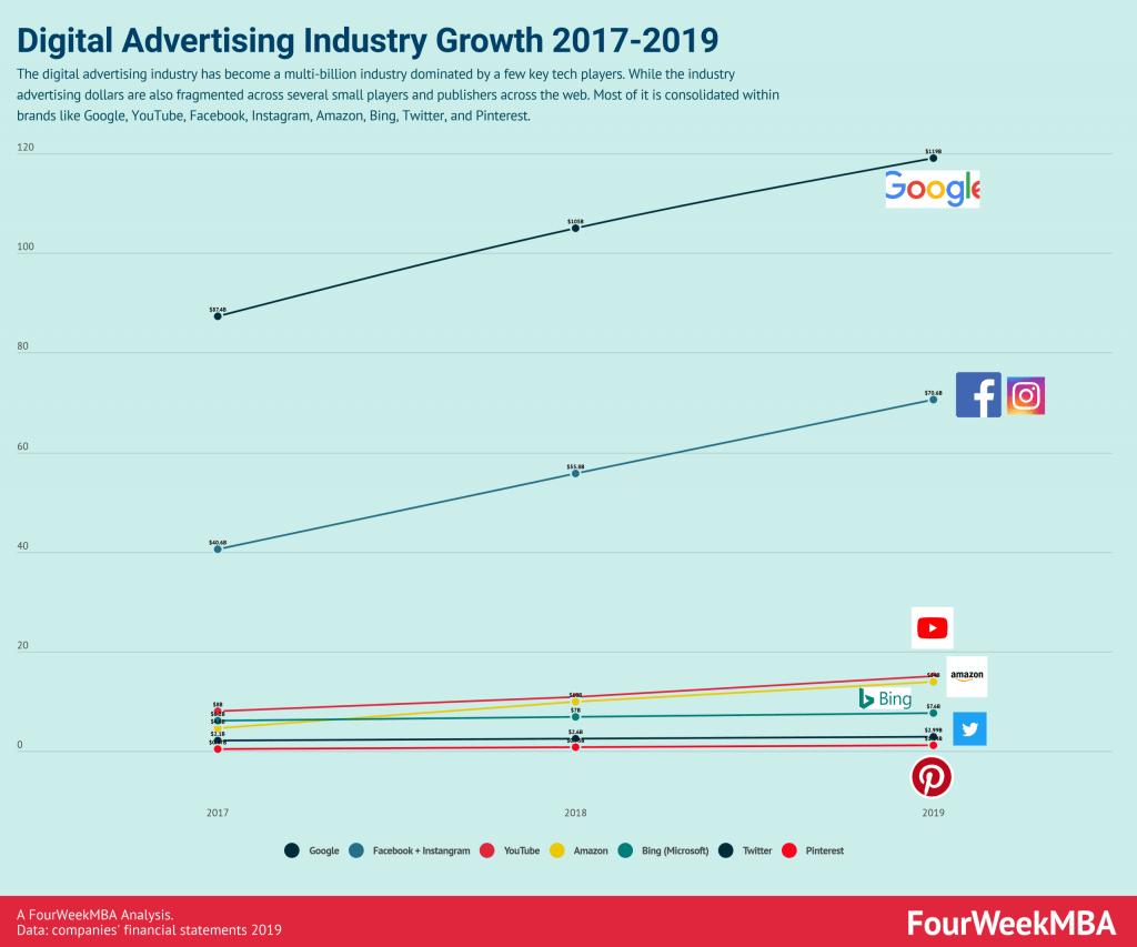 digital-advertising-industry-growth-2017-2019