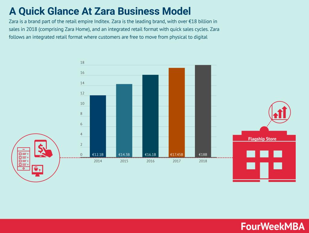 zara-business-model