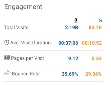 amazon-vs-google-traffic-comparison