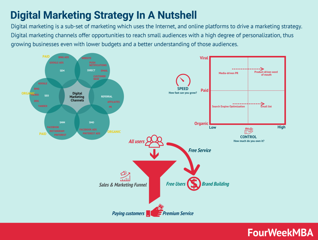 digital-marketing-strategy