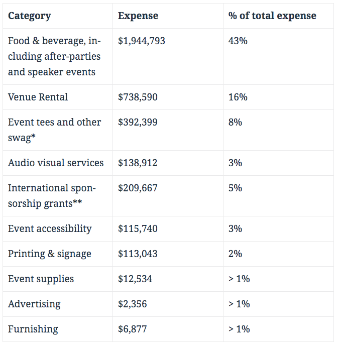 WordCamp-expenses