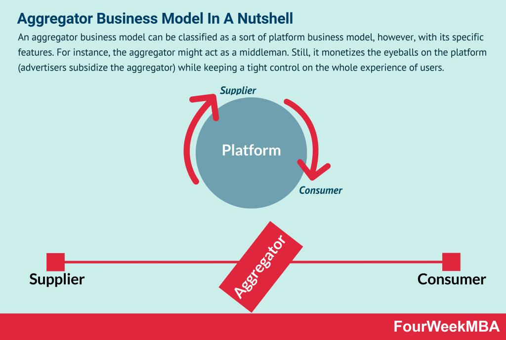 aggregator-business-model