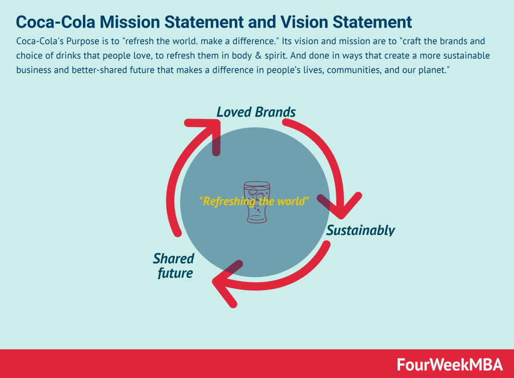 coca-cola-vision-statement-mission-statement