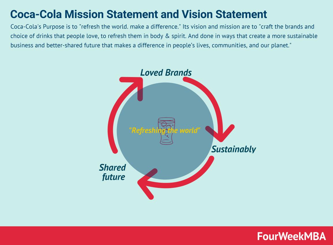 coca-cola-vision-statement-mission-statement