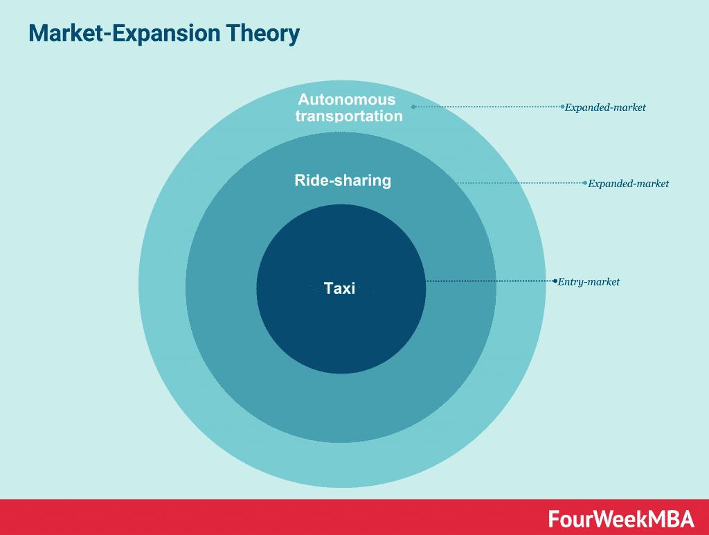 uber-market-expansion