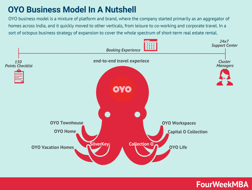 oyo-business-model