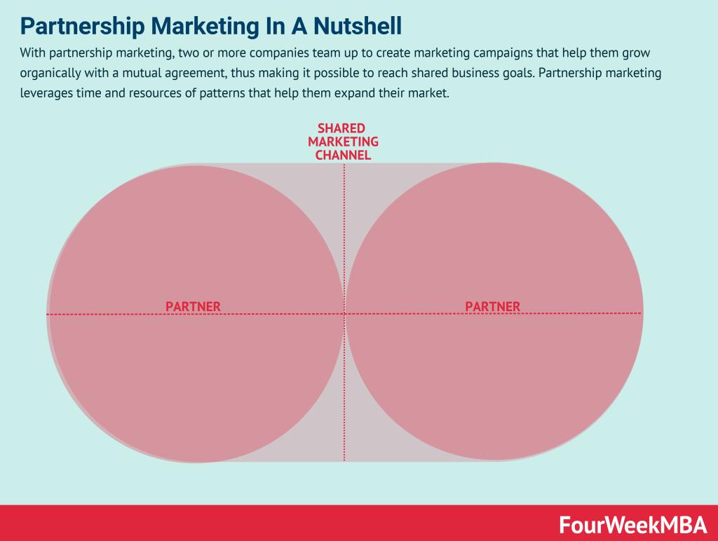 partnership-marketing
