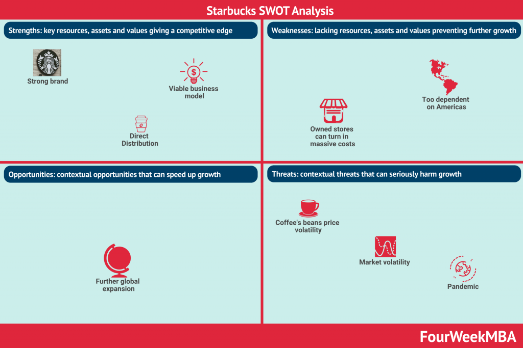 swot-analysis-of-starbucks