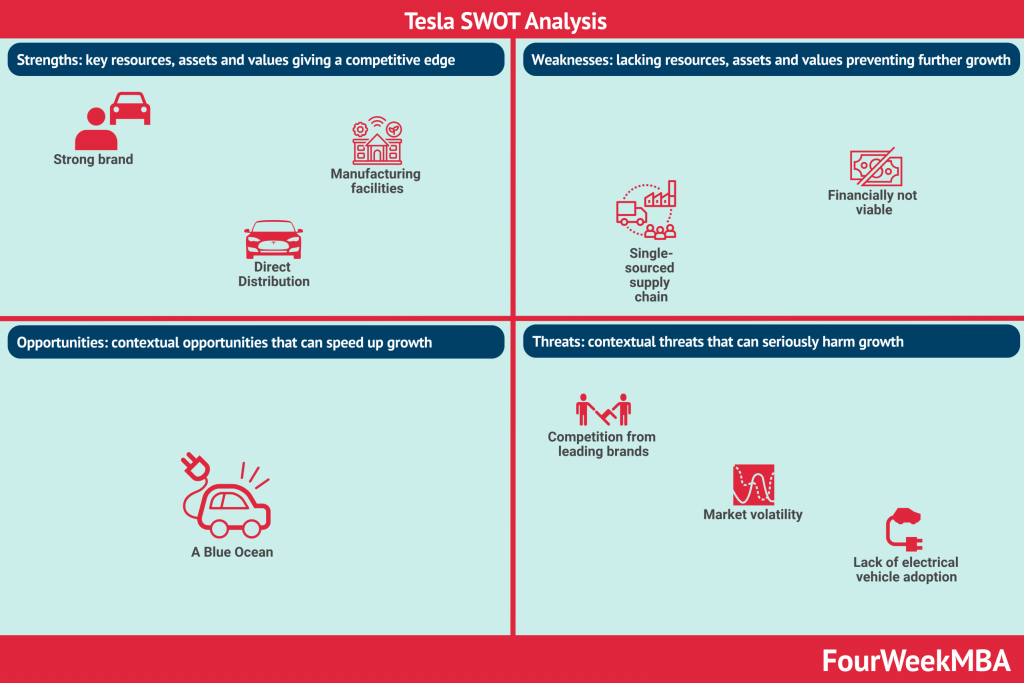 tesla-swot-analysis