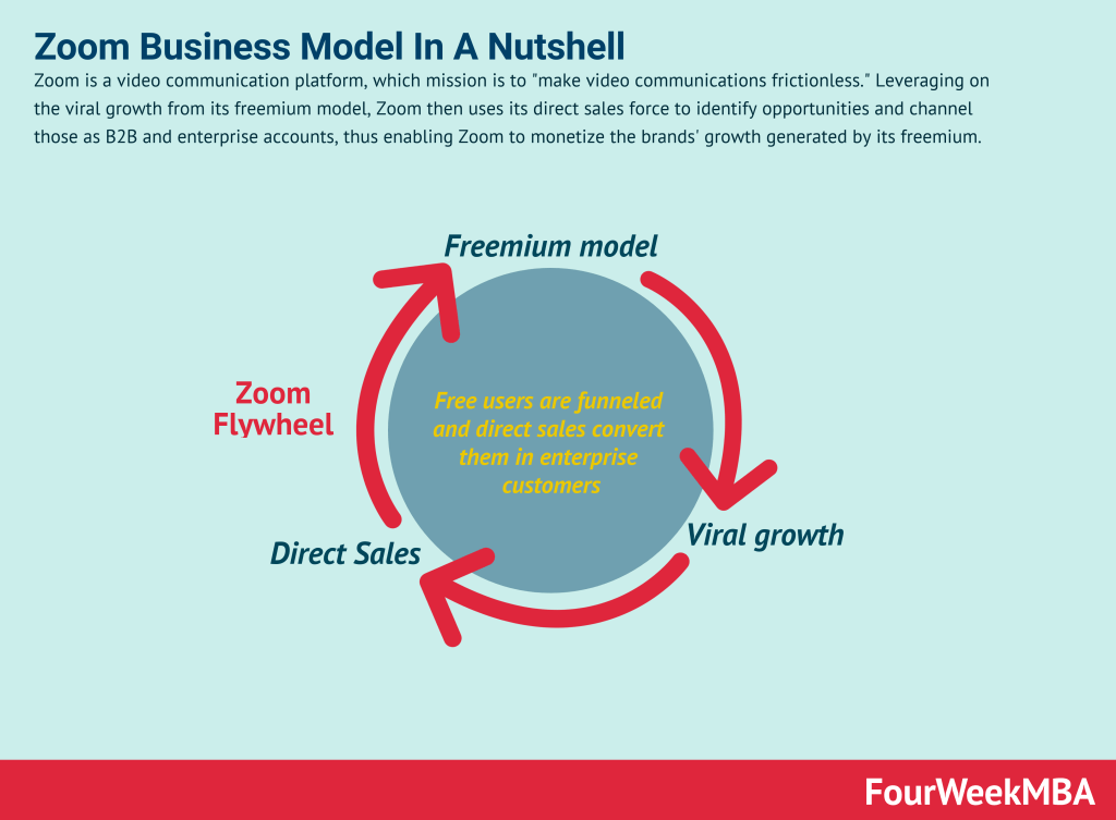 zoom-business-model