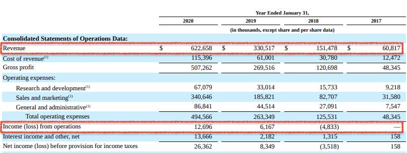 zoom-revenues