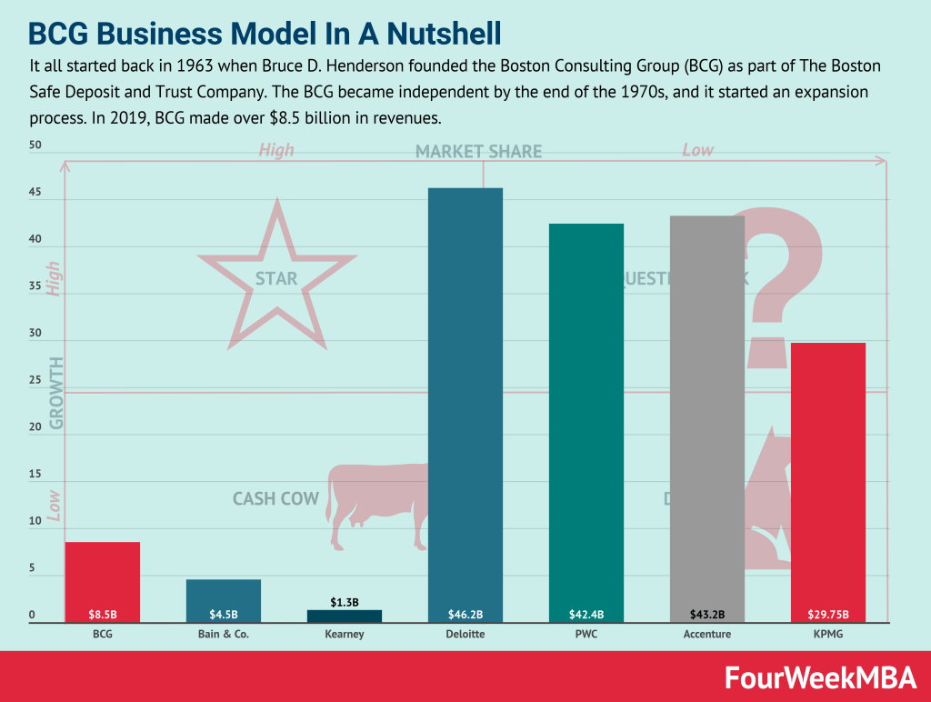 bcg-business-model