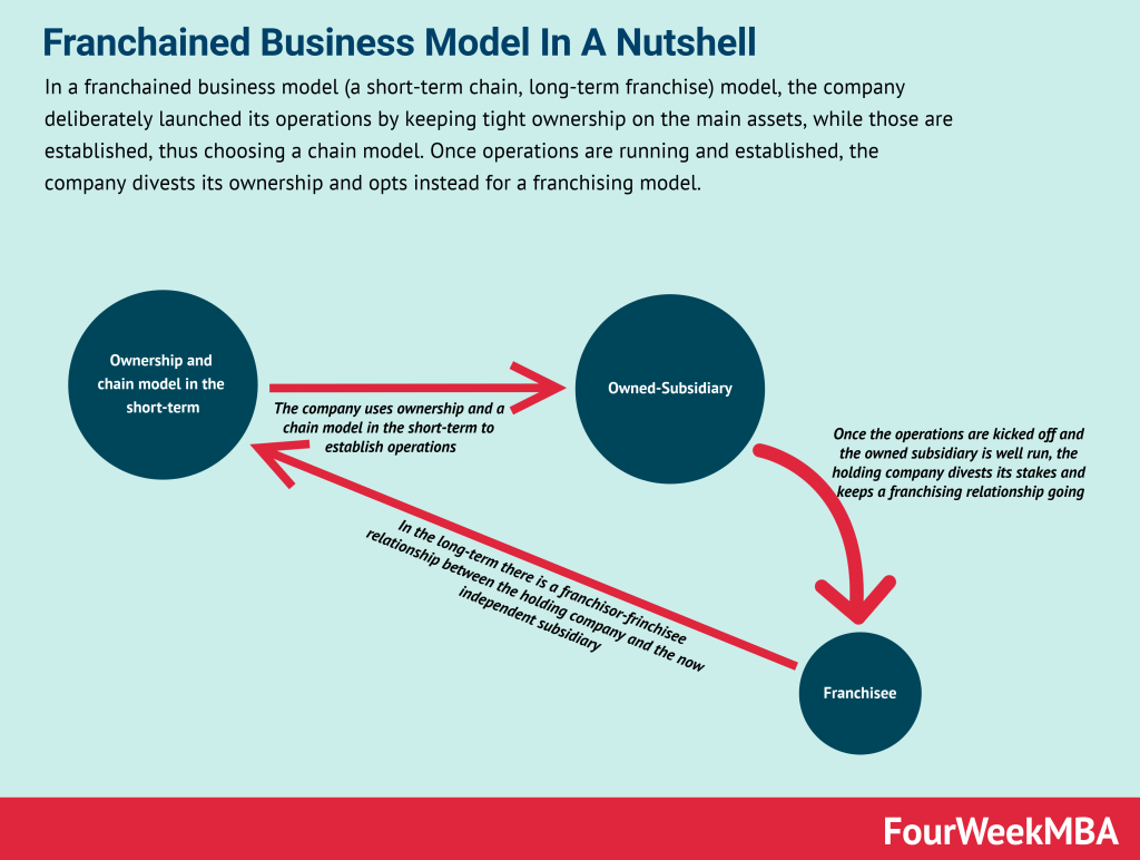franchained-business-model