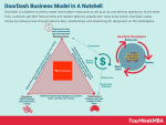 Delivery Apps And Their Business Models