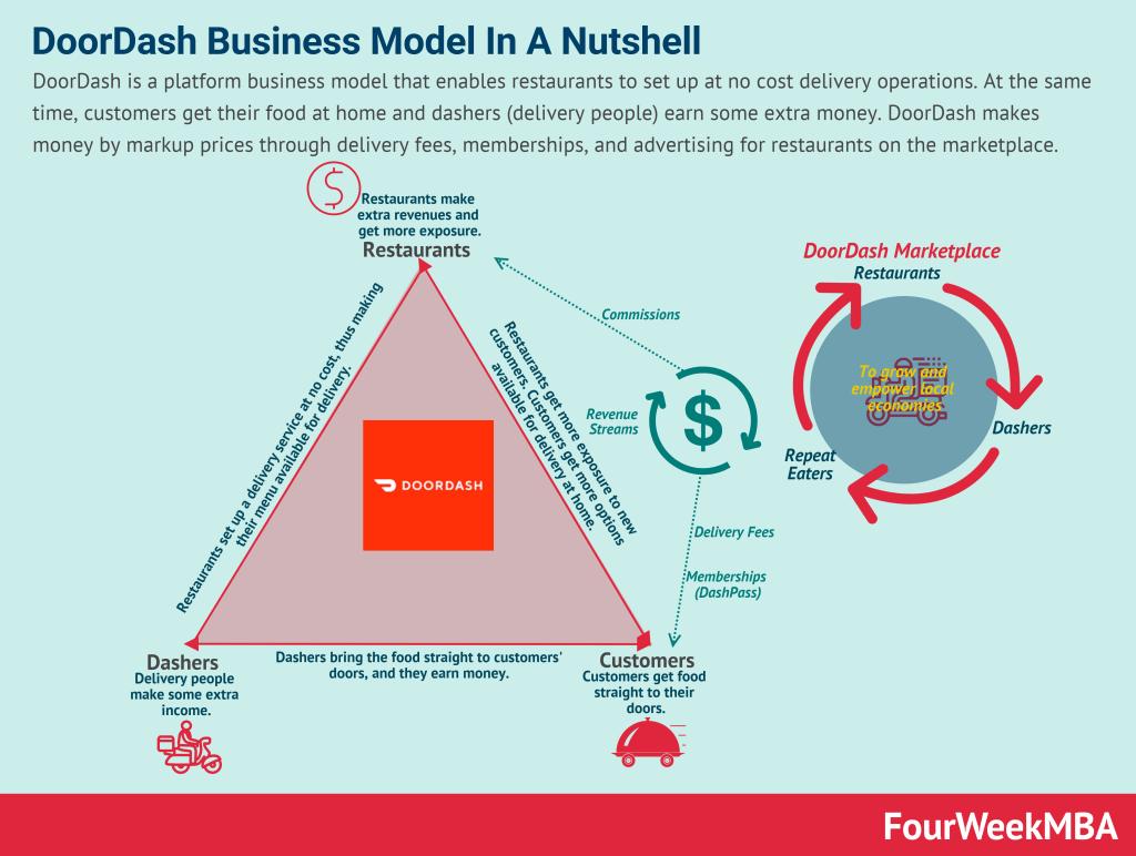 how-does-doordash-make-money