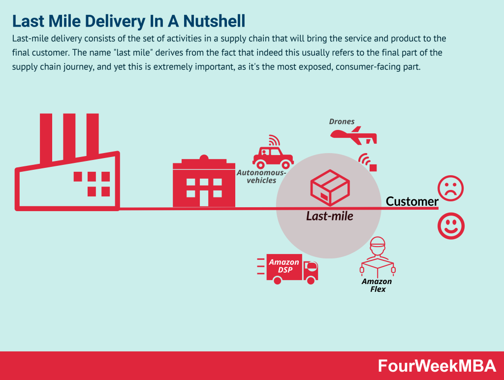 last-mile-delivery
