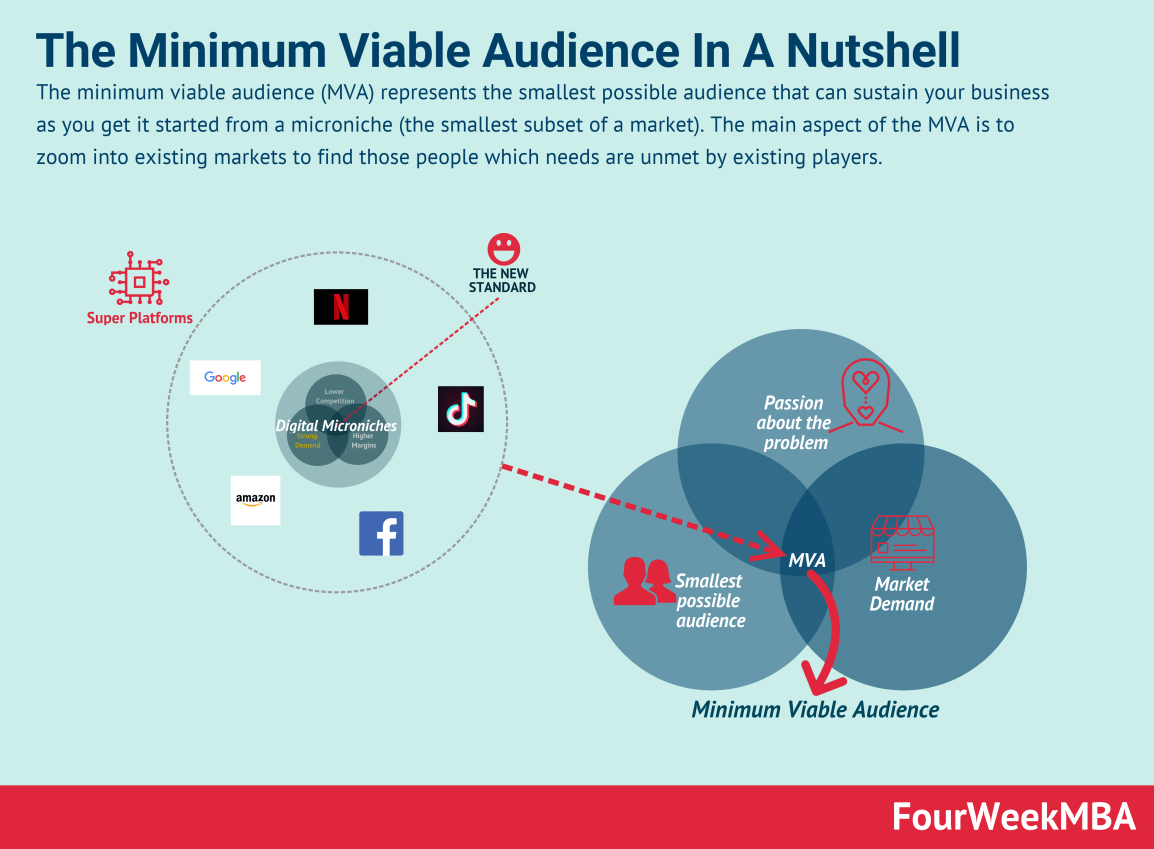 minimum-viable-audience