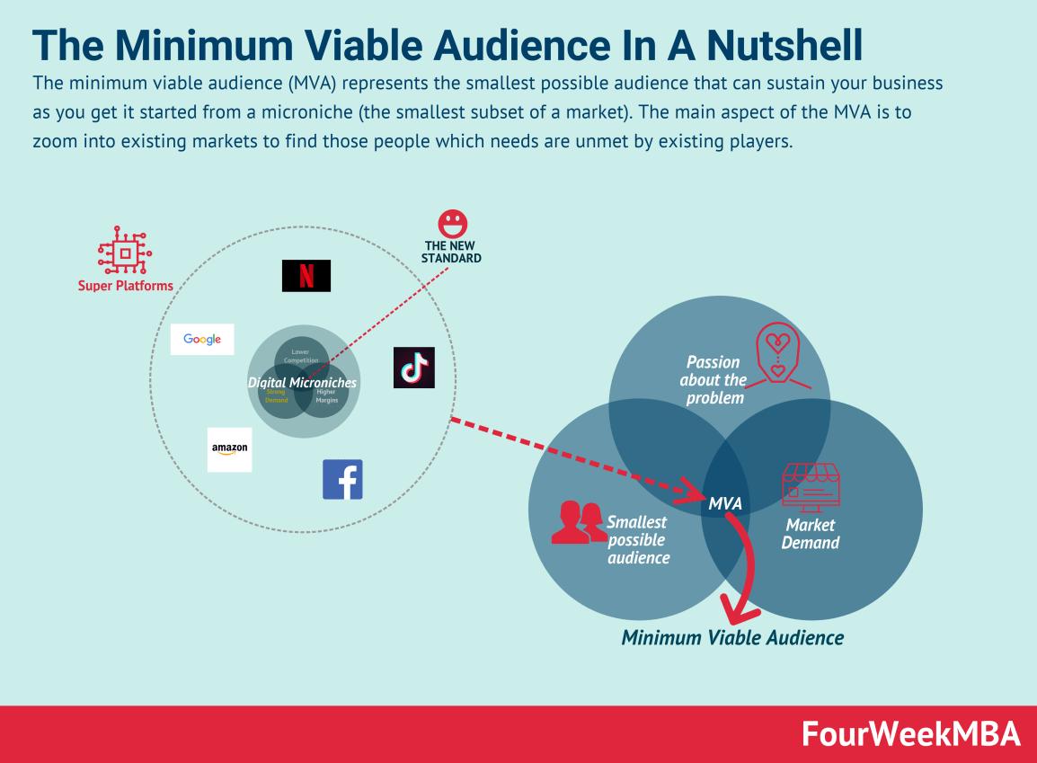 minimum-viable-audience